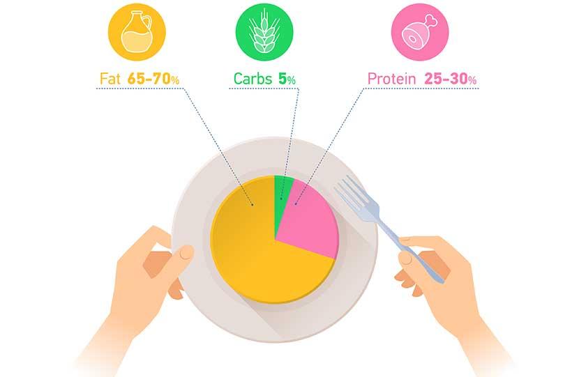 proporciones de la dieta de cetosis